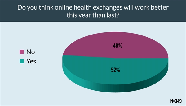About half of respondents believed that online health exchanges will work better this year than in the previous year.