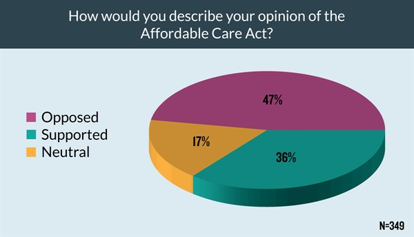 Slightly more providers supported or were neutral on the Affordable Care Act (ACA).