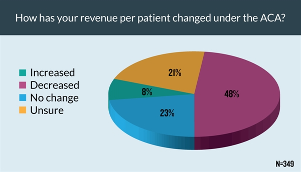 A large proportion of respondents reported a decline in revenue per patient.