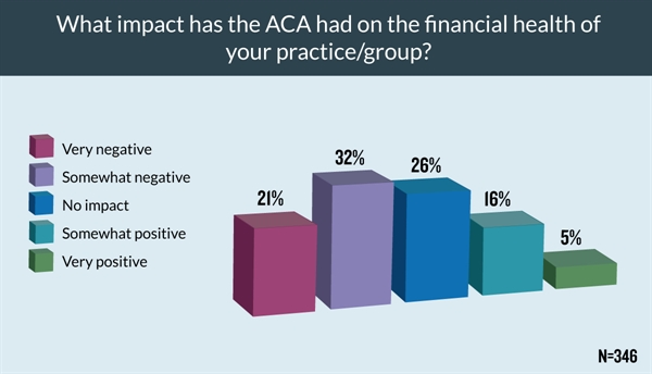 Similarly, slightly more than half of respondents reported the ACA has negatively impacted the financial health of their practice/group.