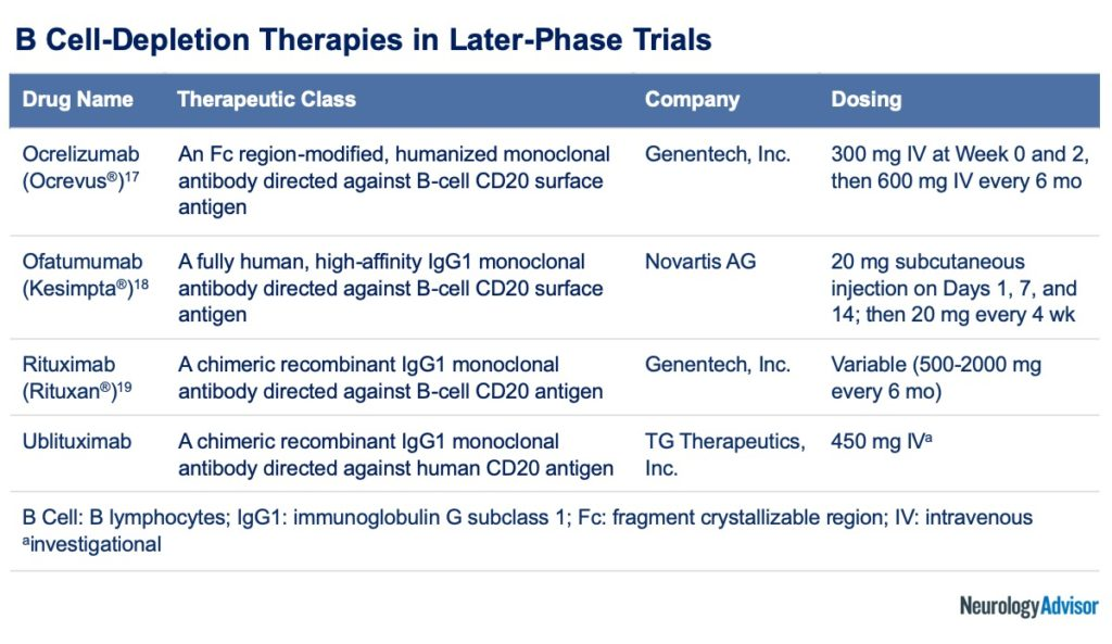 B Cell-Depletion Therapies in Later-Phase Trials